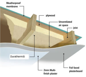Diagram of Spray foam in between joists