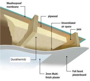 Duratherm-Diagram