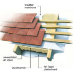 Roof spray foam Insulation